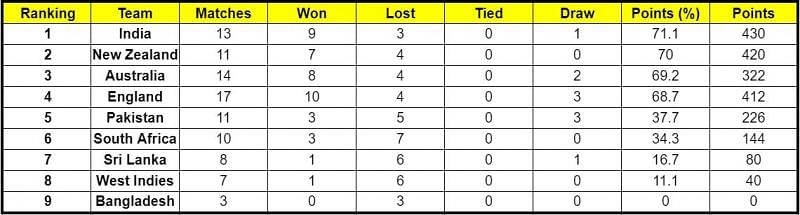 Pakistan have entered the top 5 of the ICC World Test Championship points table