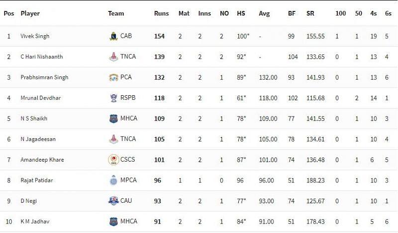 Syed Mushtaq Ali Trophy 2021 Highest Run-scorers [P/C: BCCI]