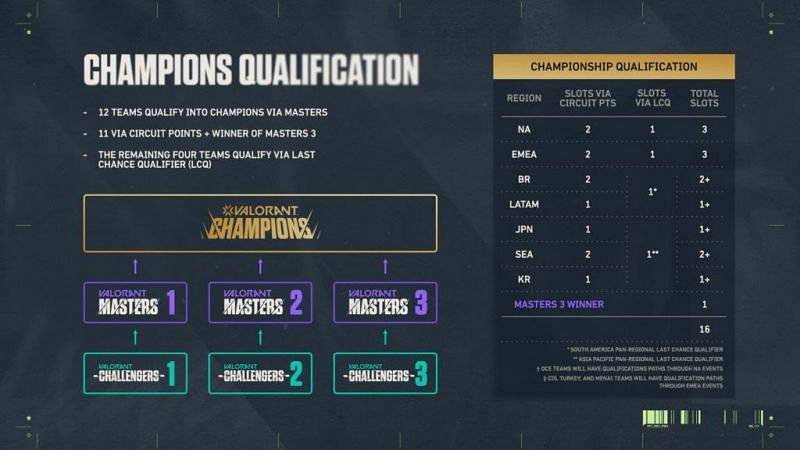 The representatives for each region will be determined in the Challenger finals (Image via Riot Games)
