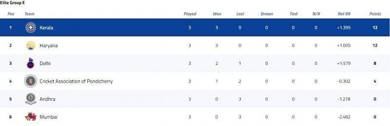 Syed Mushtaq Ali Trophy Elite Group E Points Table [P/C: BCCI]