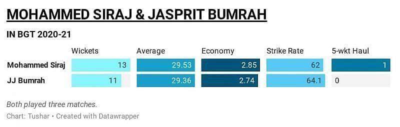 BGT 2020-21 Mohammed Siraj and Jasprit Bumrah