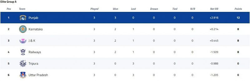 Syed Mushtaq Ali Trophy Elite Group A Points Table [P/C: BCCI]