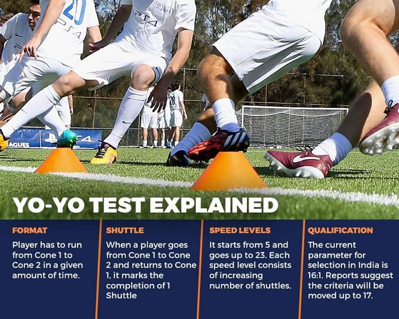 All you need to know about the Yo-yo test