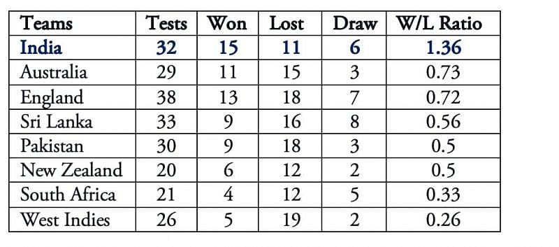 (Note: All numbers updated till England-Sri Lanka 2nd Test at Galle, Jan 2021)