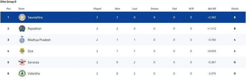Syed Mushtaq Ali Trophy Elite Group D Points Table [P/C: BCCI]