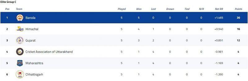 Syed Mushtaq Ali Trophy Elite Group C Points Table [P/C: BCCI]