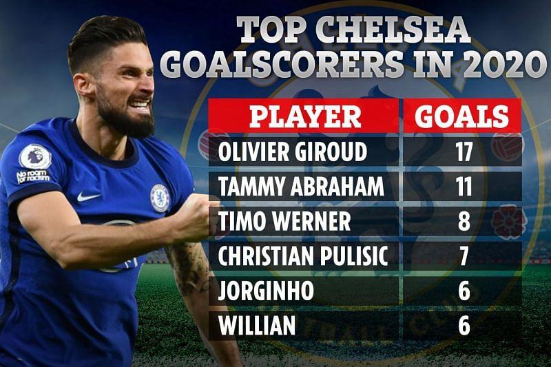 Giroud is the best striker in Chelsea.