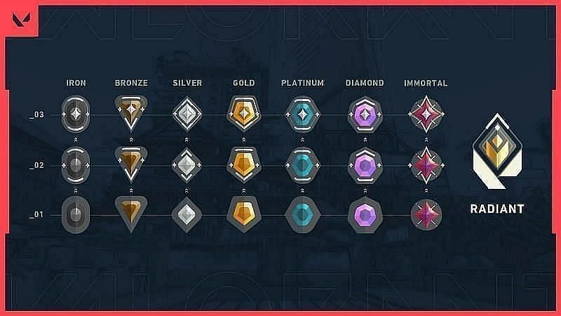 Current Valorant Ranks Image by Riot Games
