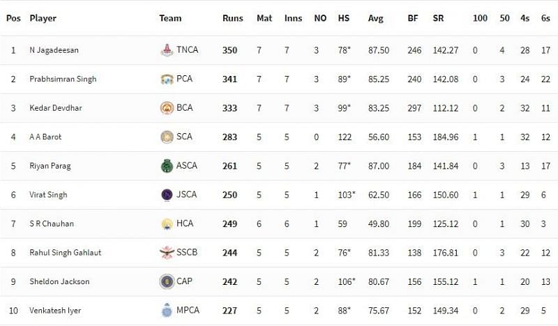 Syed Mushtaq Ali Trophy 2021 Highest Run-scorers [P/C: BCCI]