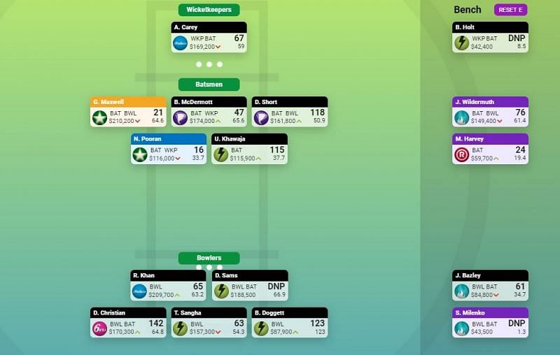 BBL SuperCoach Team for Round 9