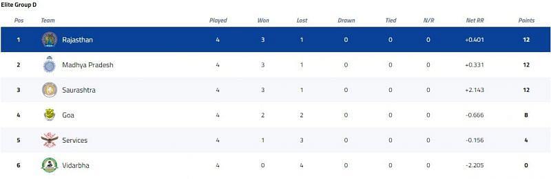 Syed Mushtaq Ali Trophy Elite Group D Points Table [P/C: BCCI]