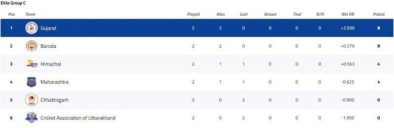 Syed Mushtaq Ali Trophy Elite Group C Points Table [P/C: BCCI]