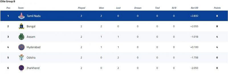 Syed Mushtaq Ali Trophy Elite Group B Points Table [P/C: BCCI]