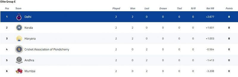 Syed Mushtaq Ali Trophy Elite Group E Points Table [P/C: BCCI]