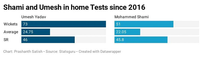 Umesh Yadav and Mohammed Shami have played important roles in India