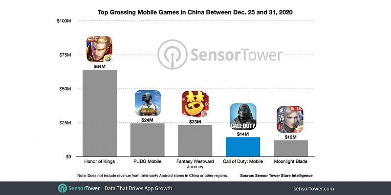 Top grossing mobile games in China between December 25th to December 31st, 2020