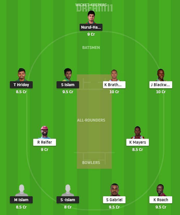 BCB-XI v WI Dream11 Team Prediction