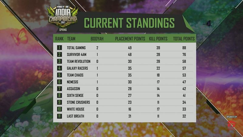 Day 3 overall standings