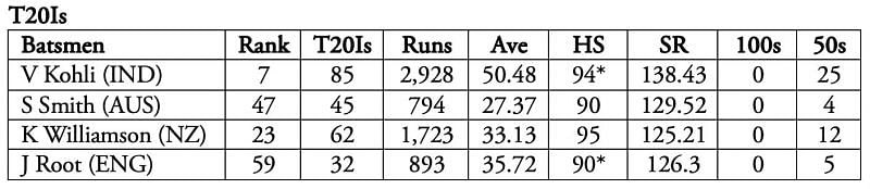 Again, Kohli leads the way by a massive margin.