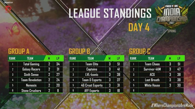 League standing after day 4