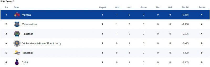 Vijay Hazare Trophy Elite Group D Points Table [P/C: BCCI]