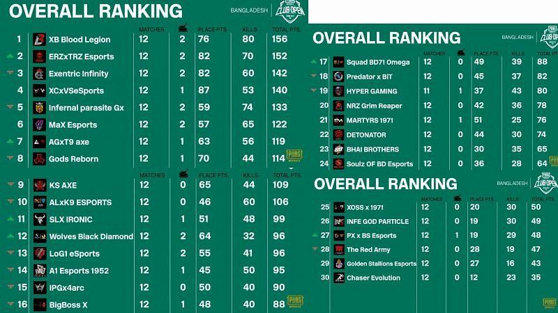 PMCO Spring split 2021 Bangladesh group stage overall standings