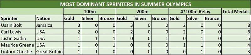 Summer Olympics: Most Dominant Male Sprinters