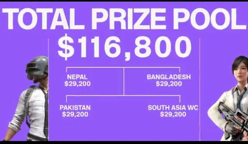PMCO 2021 South Asia region Prize pool Distribution