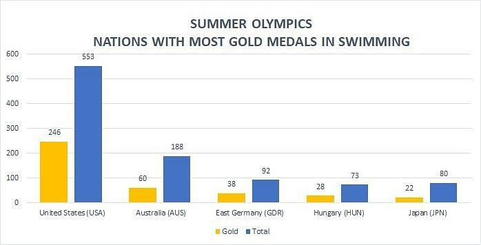 Summer Olympics: Nations With Most Gold Medals In Swimming