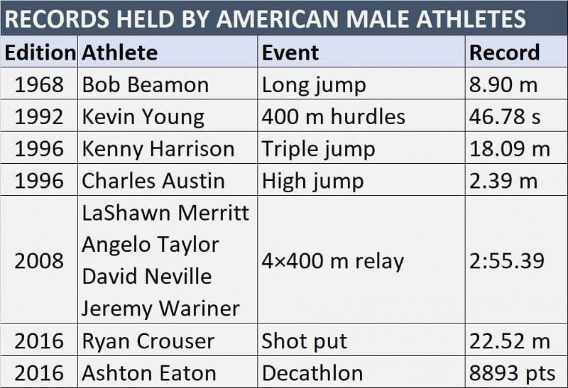US male athletes with records at Summer Olympics