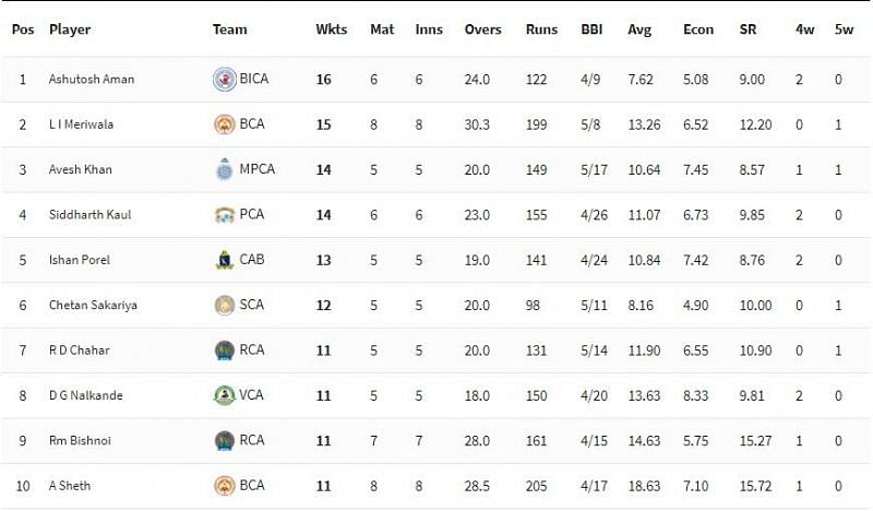 Syed Mushtaq Ali Trophy 2021 Highest Wicket-takers [P/C: BCCI]