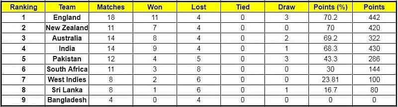 WTC standings after the first Test between India and England.