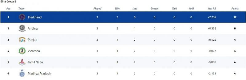 Vijay Hazare Trophy Elite Group B Points Table [P/C: BCCI]