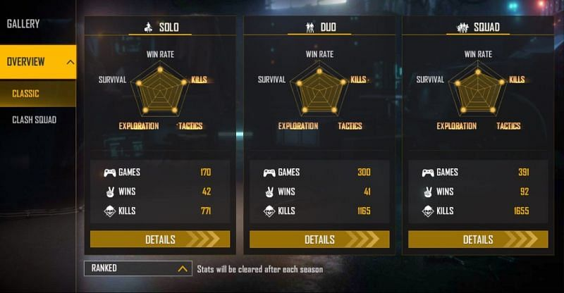 Ranked stats