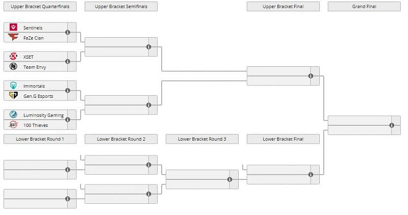 Tournament bracket (Image via Liquipedia)