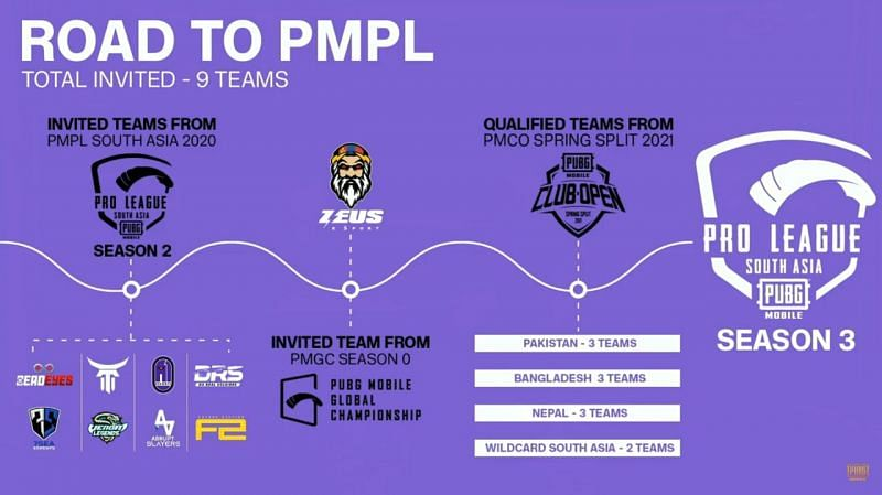 Road to PMPL South Asia season 3