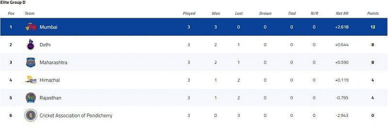 Vijay Hazare Trophy Elite Group D Points Table [P/C: BCCI]