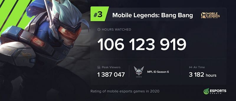 Image via Esports Charts
