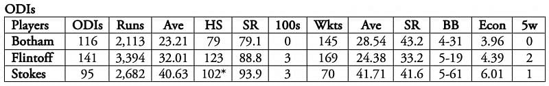 Andrew Flintoff added the most value in ODIs, wheras Ben Stokes is more of a batsman who can bowl.