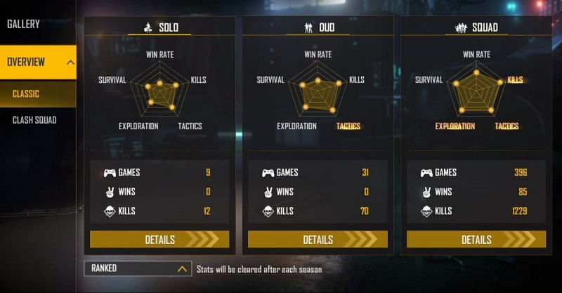 GT King's ranked stats