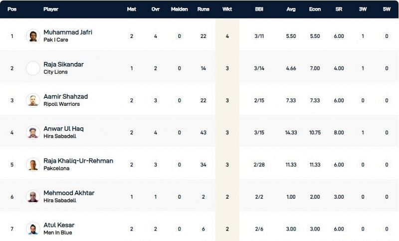 Barcelona T10 League Highest Wicket-takers