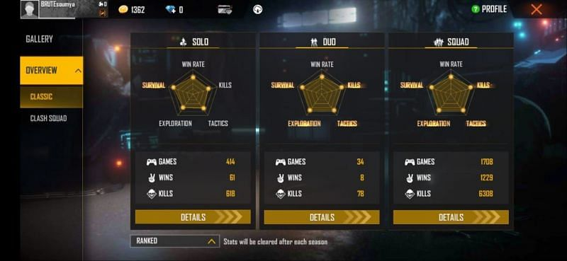 Action Bolt's ranked stats in Free Fire
