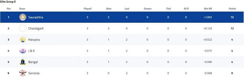 Vijay Hazare Trophy Elite Group E Points Table [P/C: BCCI]