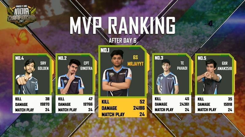 MVP ranking after day 6