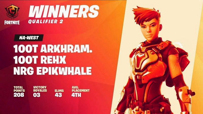 (Image via Epic Games) The second Fortnite Champion Series qualifier has finished