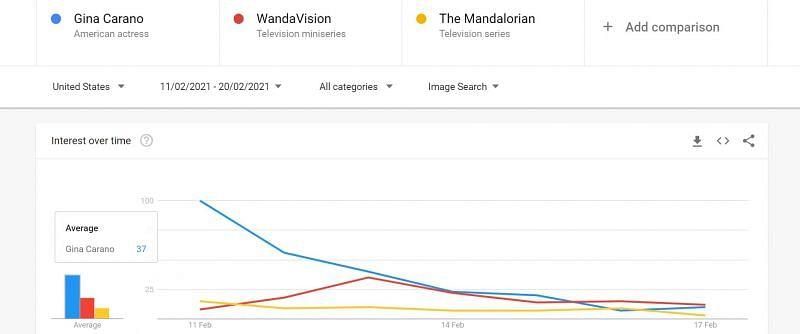 Image Search comparison (Image Via Google Trends)