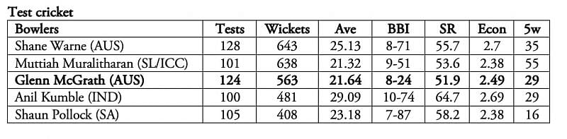 McGrath's strike rate stands out