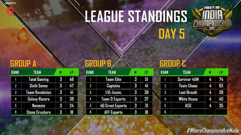 League standings after day 5