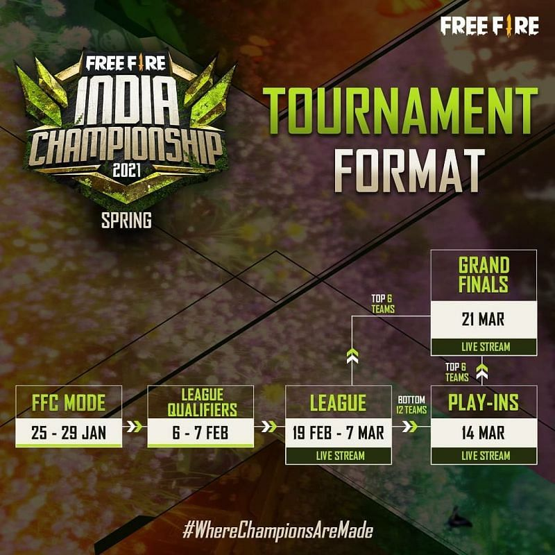 Free Fire India Championship 2021 spring Format