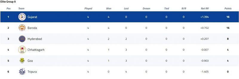 Vijay Hazare Trophy Elite Group A Points Table [P/C: BCCI]